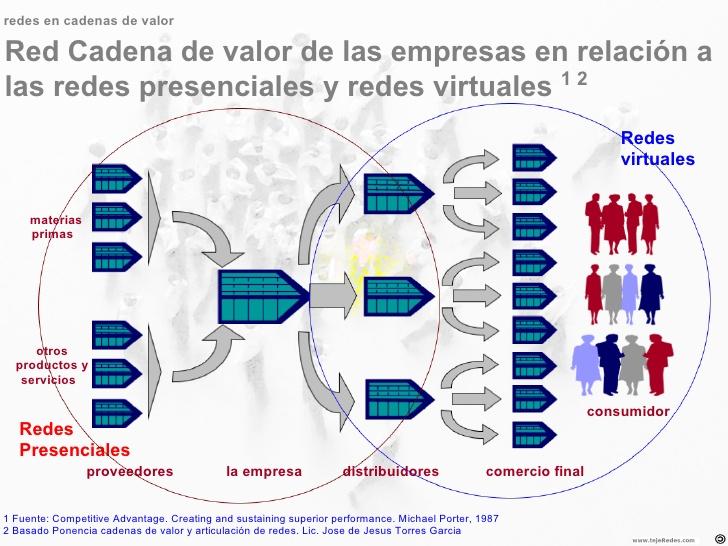 Empresa red